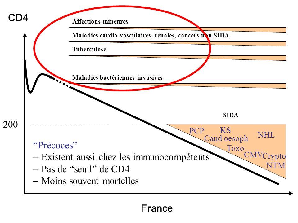 Existent aussi chez les immunocompétents Pas de seuil de CD4