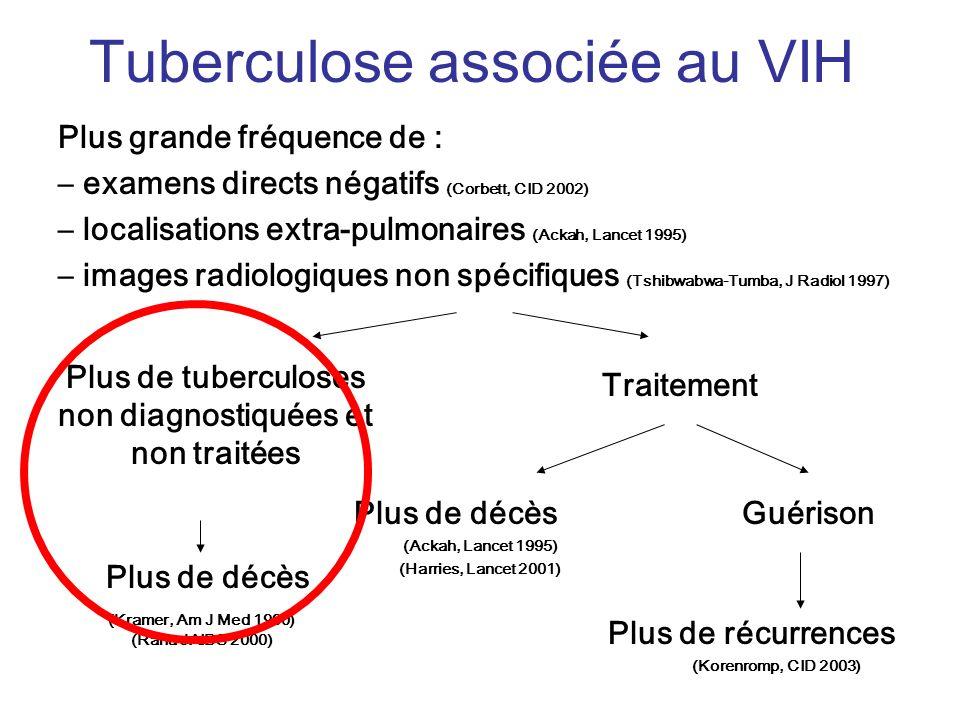 Tuberculose associée au VIH