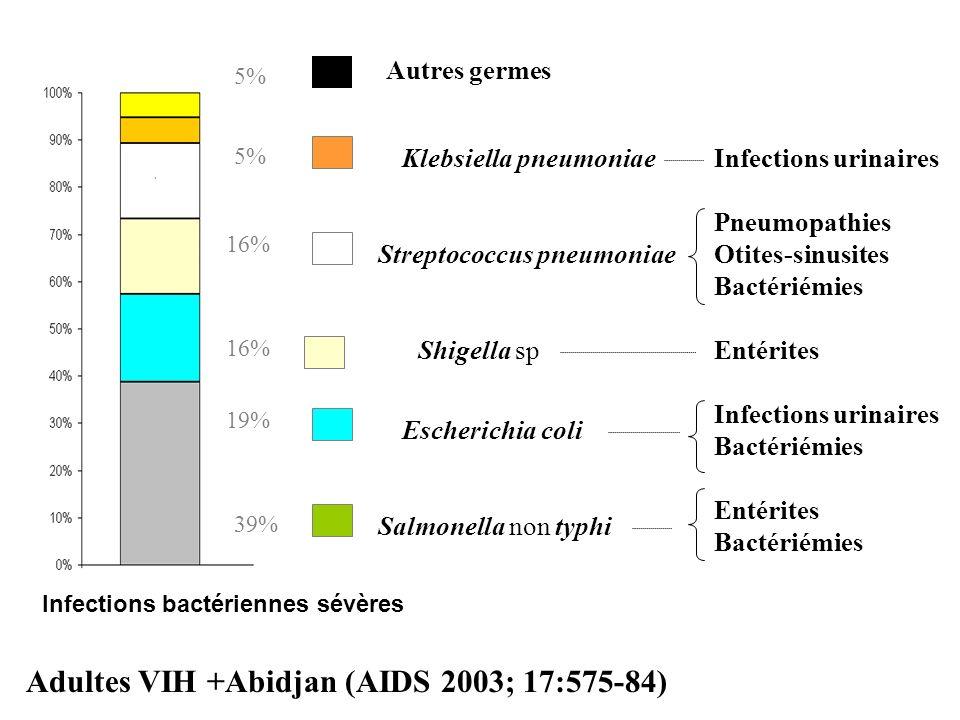 Adultes VIH +Abidjan (AIDS 2003; 17:575-84)