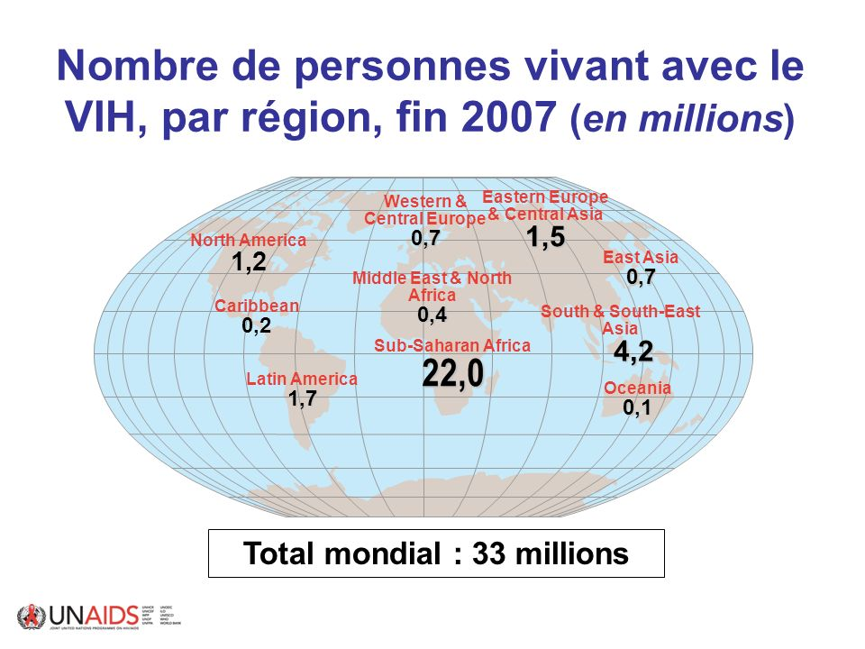 Nombre de personnes vivant avec le VIH, par région, fin 2007 (en millions)