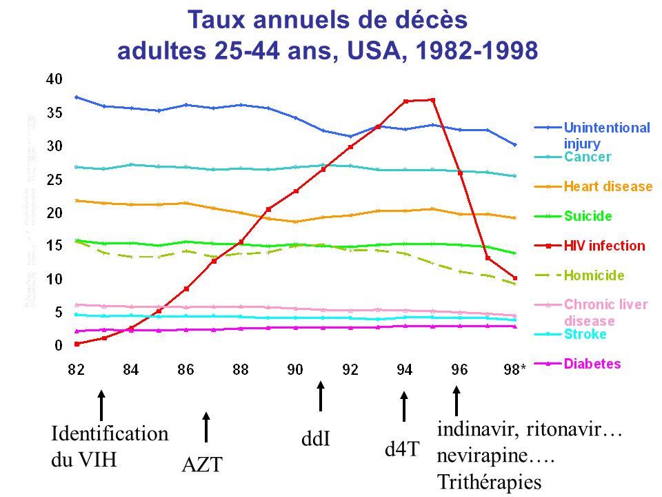 Taux annuels de décès adultes 25-44 ans, USA, 1982-1998