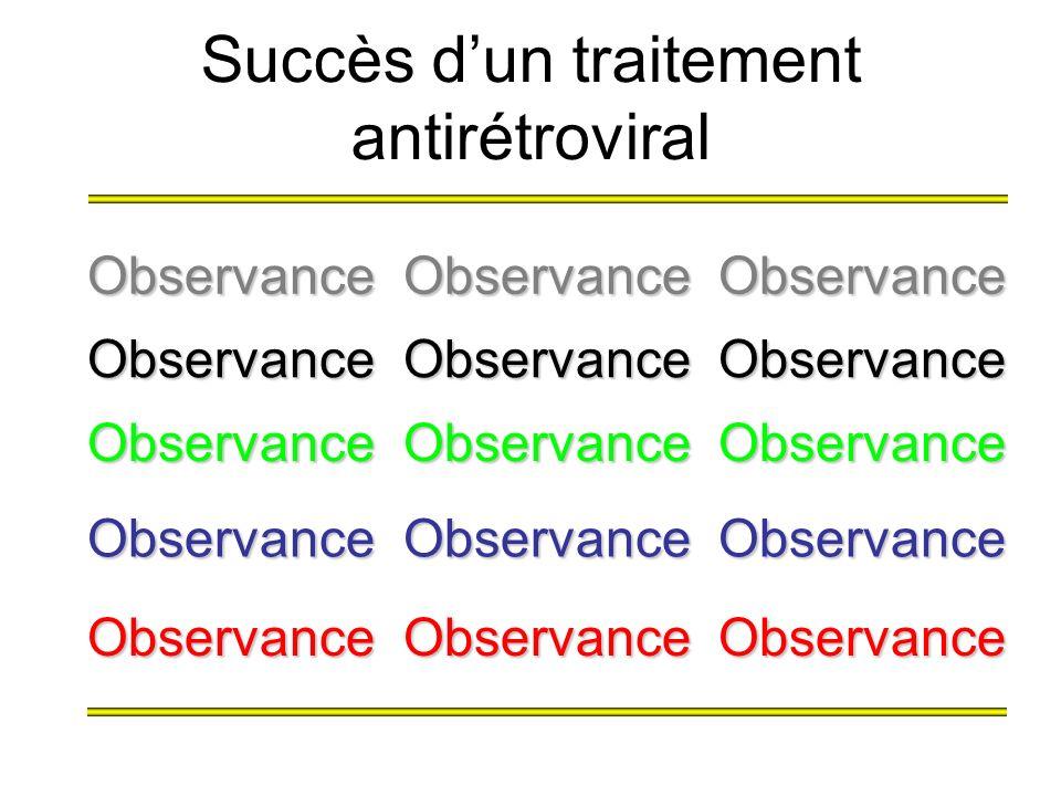 Succès d'un traitement antirétroviral