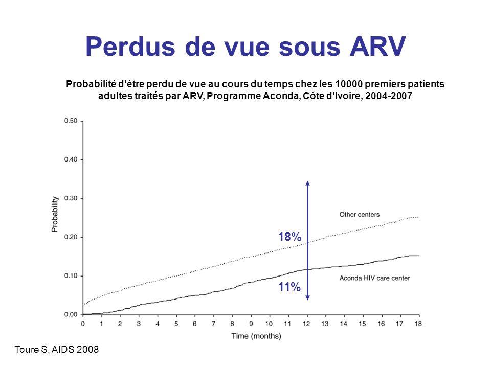 Perdus de vue sous ARV 18% 11%