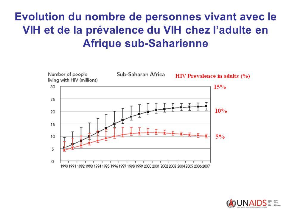 Evolution du nombre de personnes vivant avec le VIH et de la prévalence du VIH chez l'adulte en Afrique sub-Saharienne