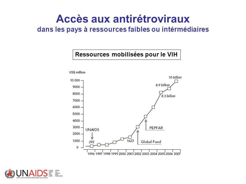 Accès aux antirétroviraux dans les pays à ressources faibles ou intérmédiaires