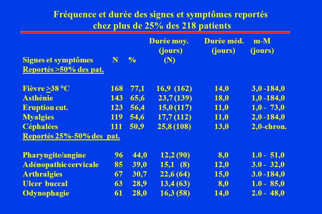Fréquence et durée des signes et symptômes reportés