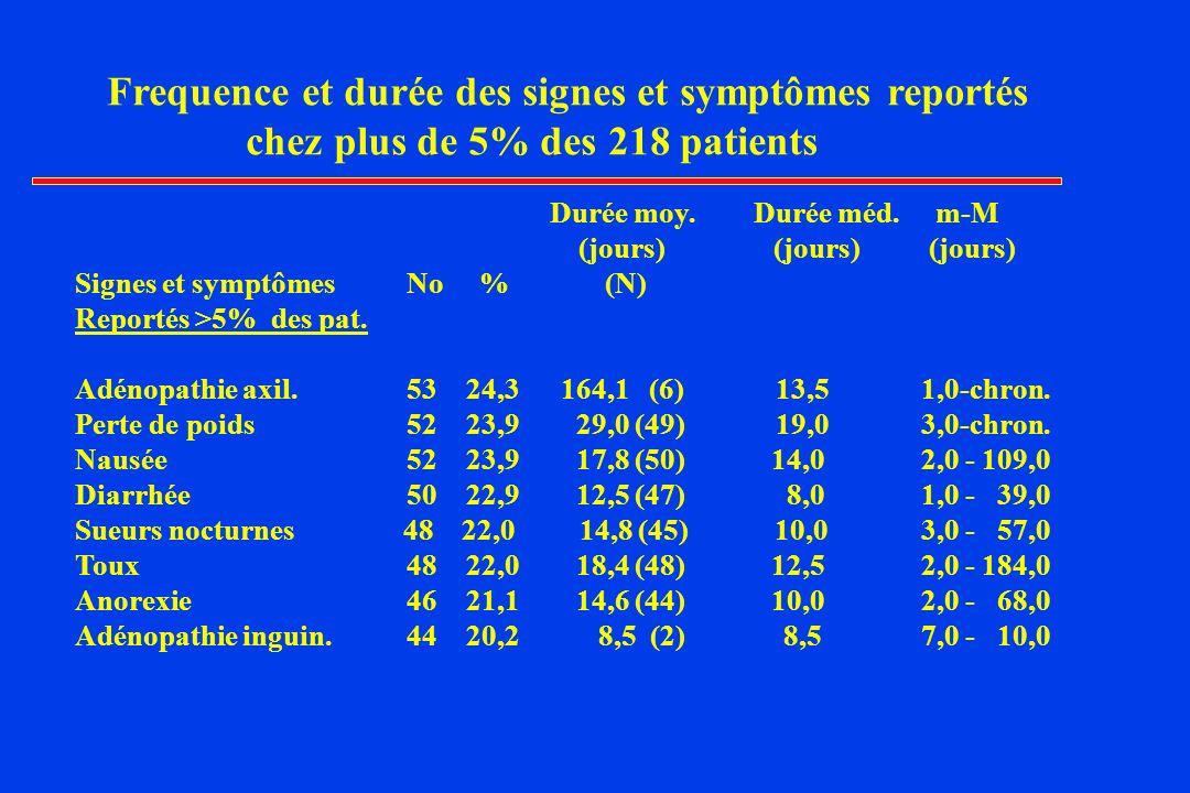 Frequence et durée des signes et symptômes reportés