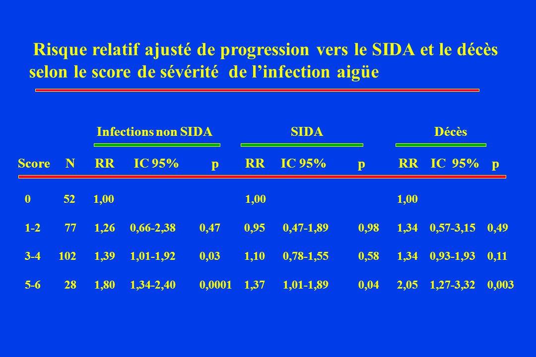 Risque relatif ajusté de progression vers le SIDA et le décès selon le score de sévérité de l'infection aigüe