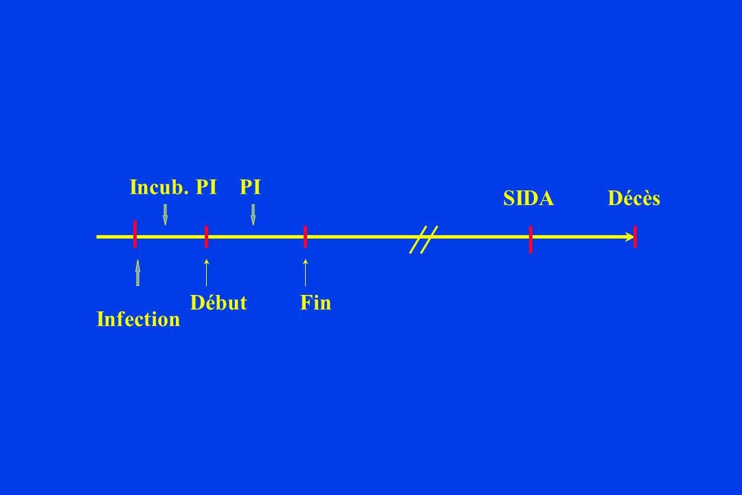 Incub. PI PI SIDA Décès Début Fin Infection