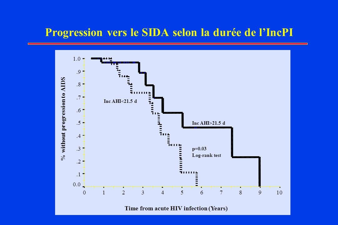 Progression vers le SIDA selon la durée de l'IncPI