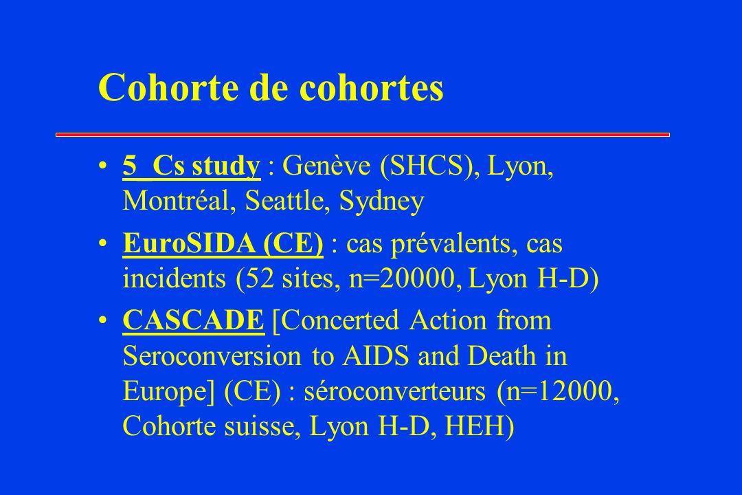 Cohorte de cohortes 5_Cs study : Genève (SHCS), Lyon, Montréal, Seattle, Sydney.
