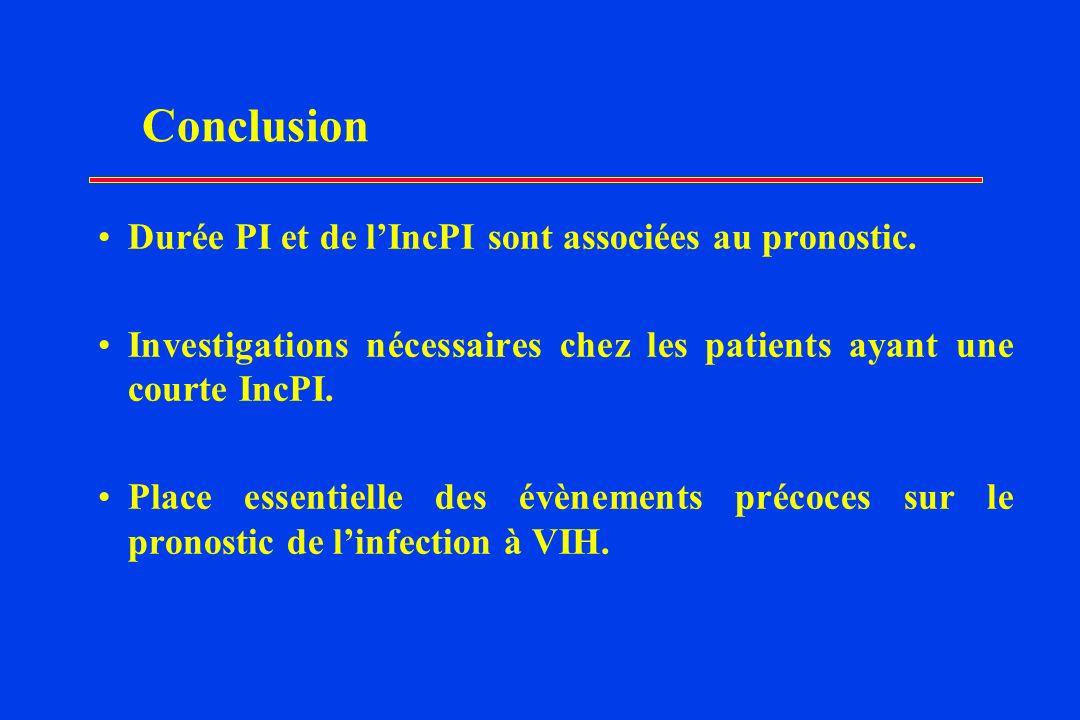 Conclusion Durée PI et de l'IncPI sont associées au pronostic.