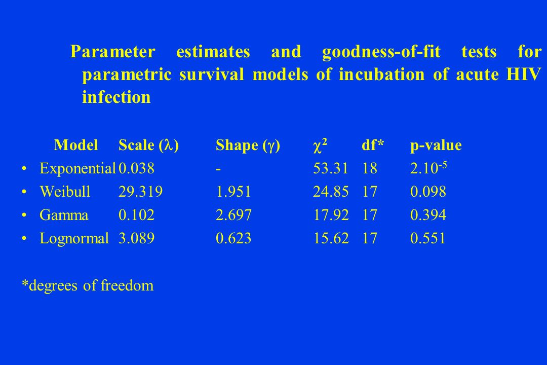 Parameter estimates and goodness-of-fit tests for parametric survival models of incubation of acute HIV infection