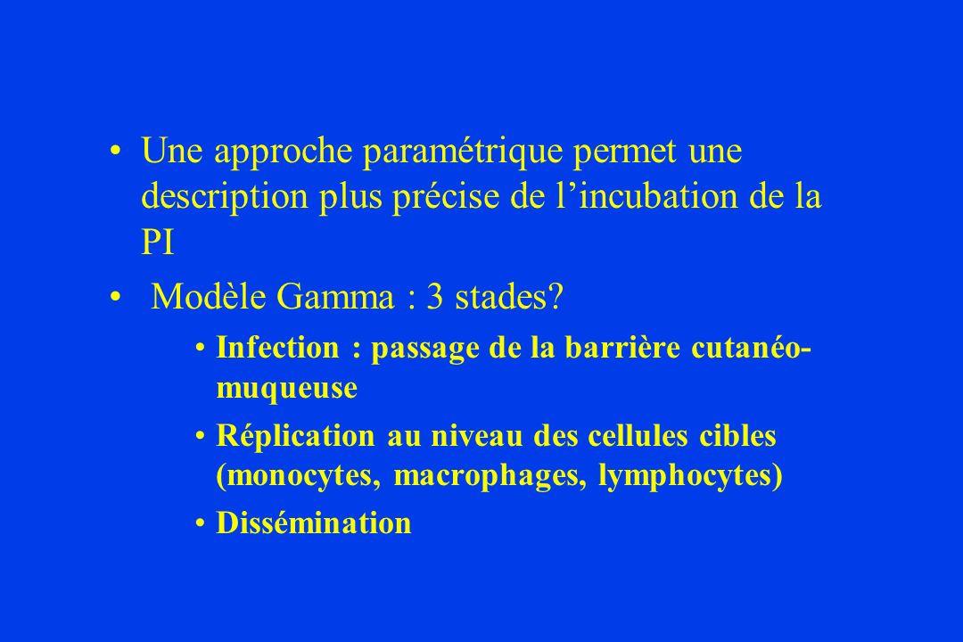 Une approche paramétrique permet une description plus précise de l'incubation de la PI