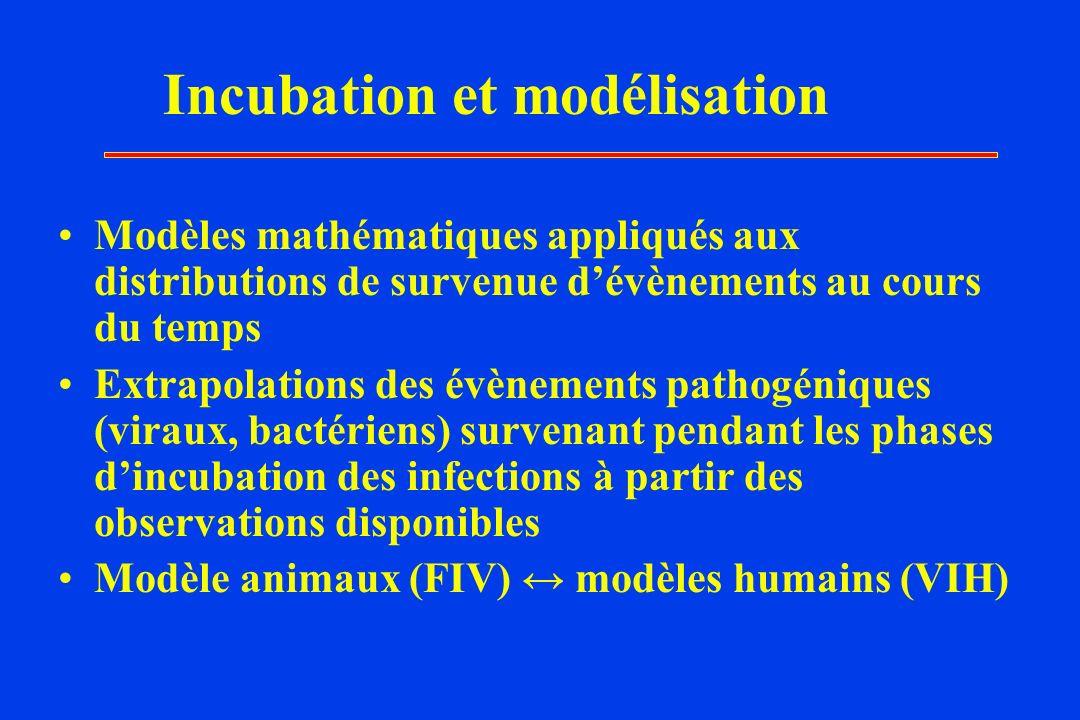 Incubation et modélisation