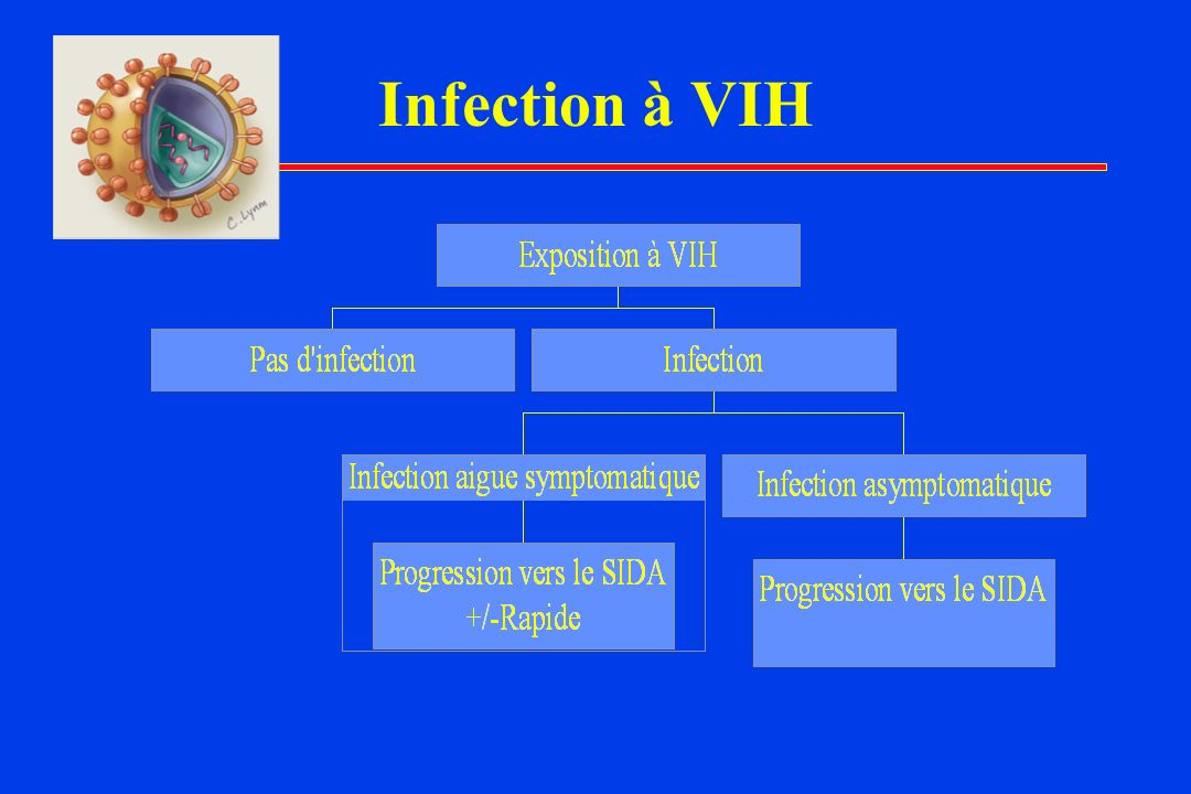 Infection à VIH