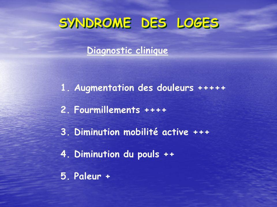 SYNDROME DES LOGES Diagnostic clinique