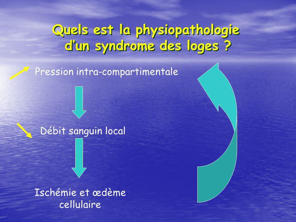Quels est la physiopathologie d'un syndrome des loges