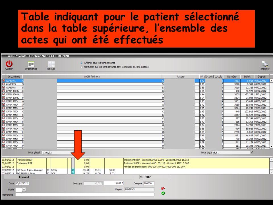 Table indiquant pour le patient sélectionné dans la table supérieure, l'ensemble des actes qui ont été effectués