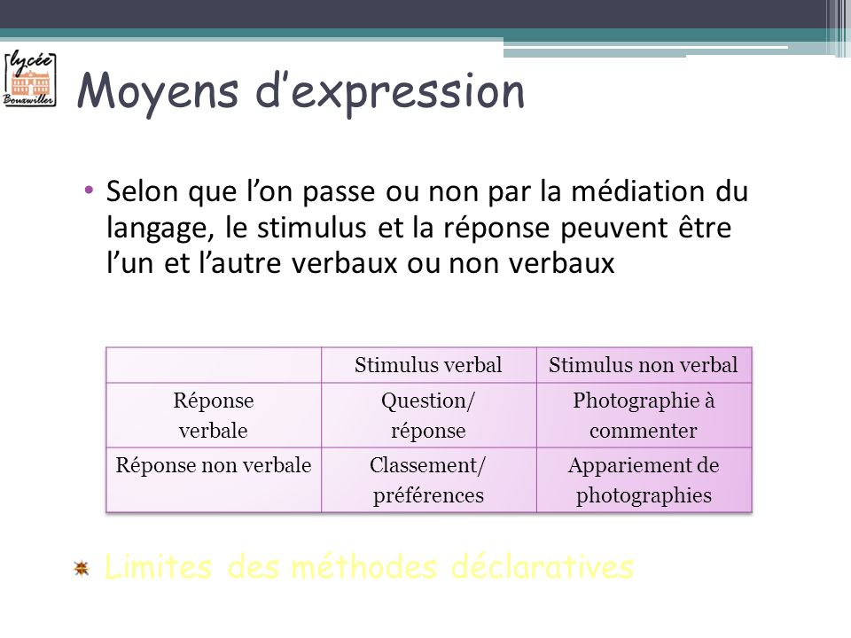 Moyens d'expression