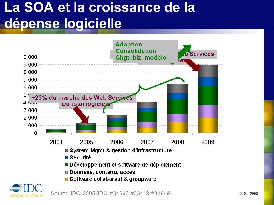 La SOA et la croissance de la dépense logicielle