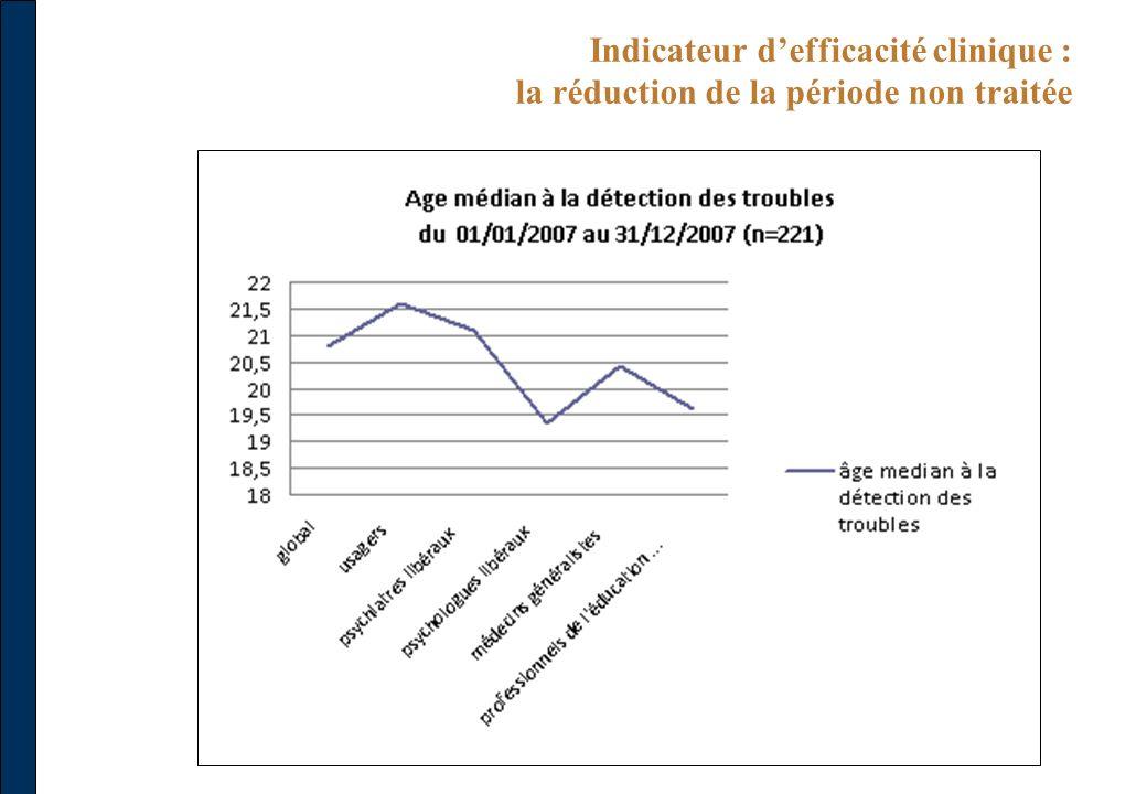 Indicateur d'efficacité clinique : la réduction de la période non traitée