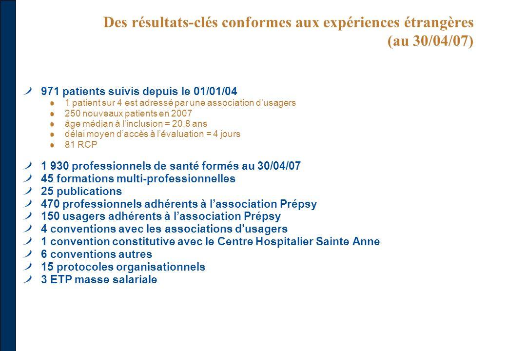 Des résultats-clés conformes aux expériences étrangères (au 30/04/07)