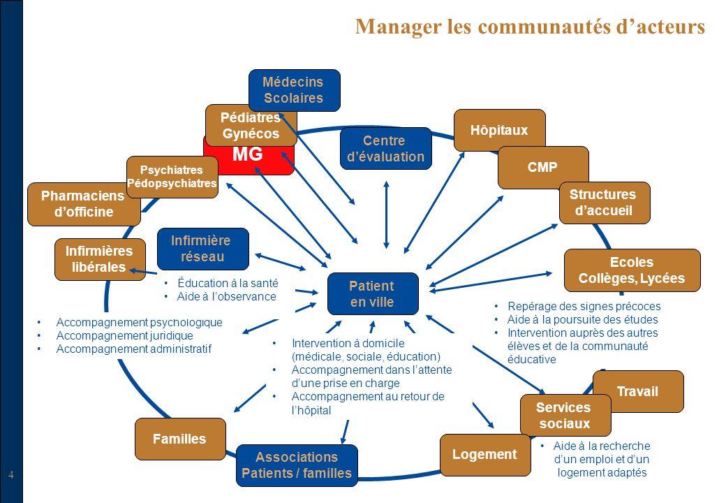 Manager les communautés d'acteurs