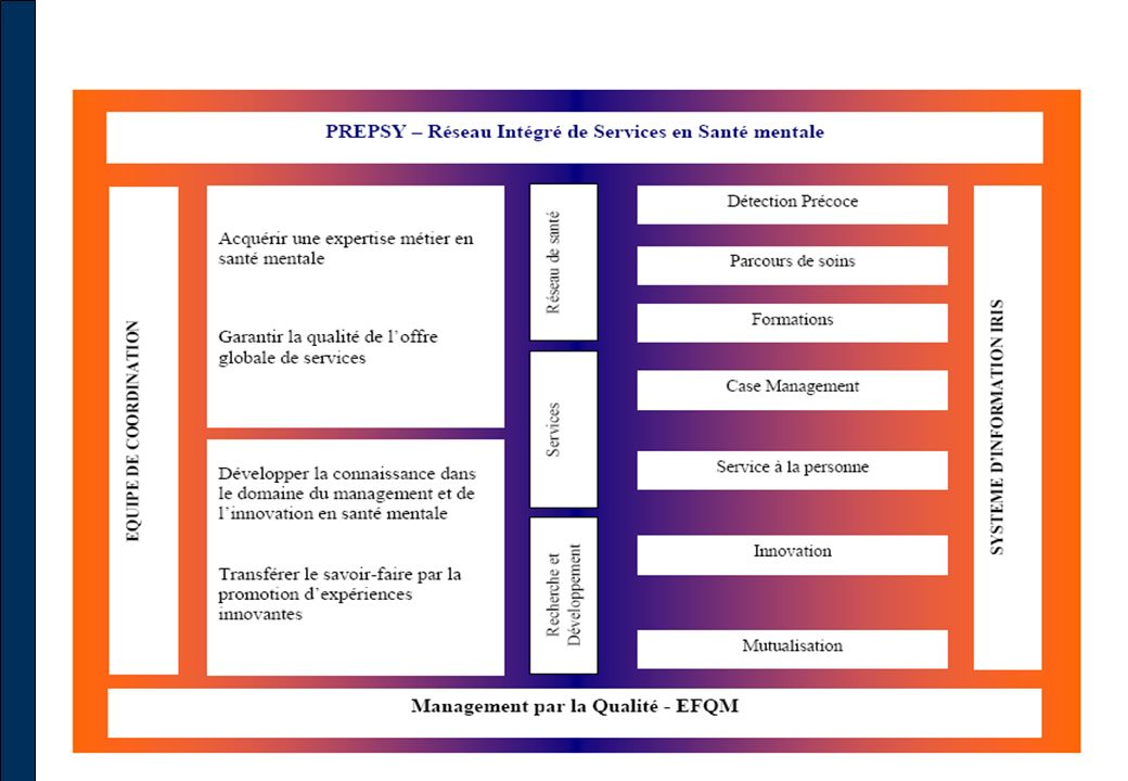 Modèle dynamique visant à évaluer la cohérence entre les facteurs-clés (critères 1à 5) et les résultats obtenus