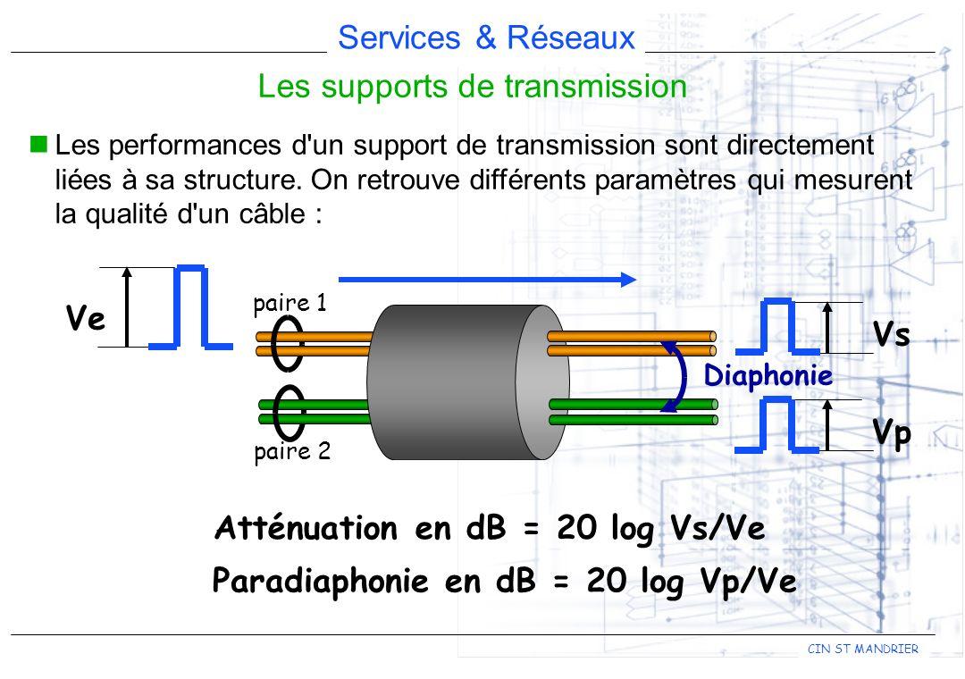 Les supports de transmission