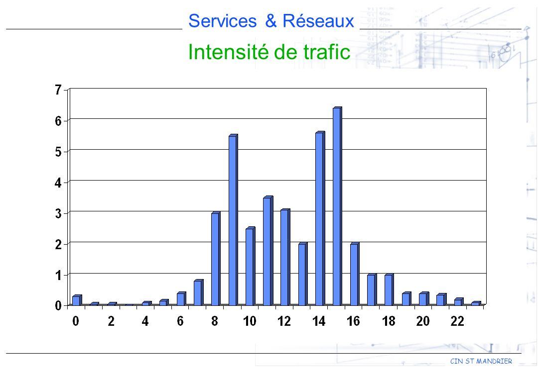 Intensité de trafic