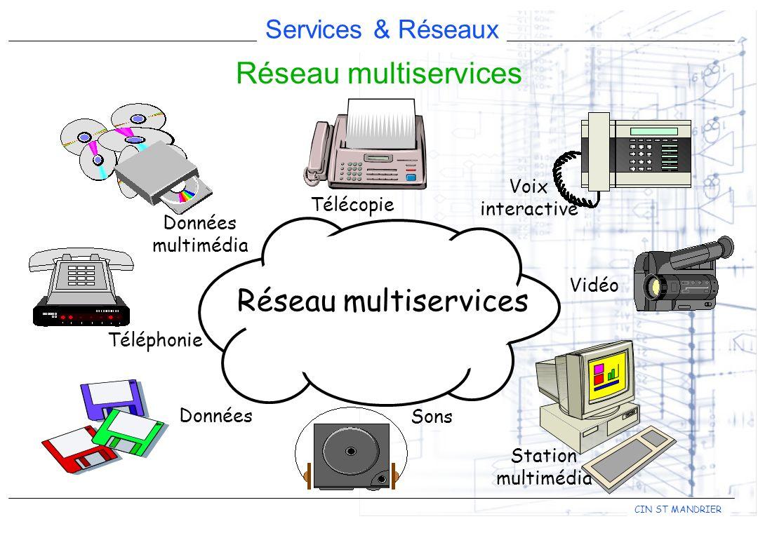 Réseau multiservices Réseau multiservices Voix interactive Télécopie