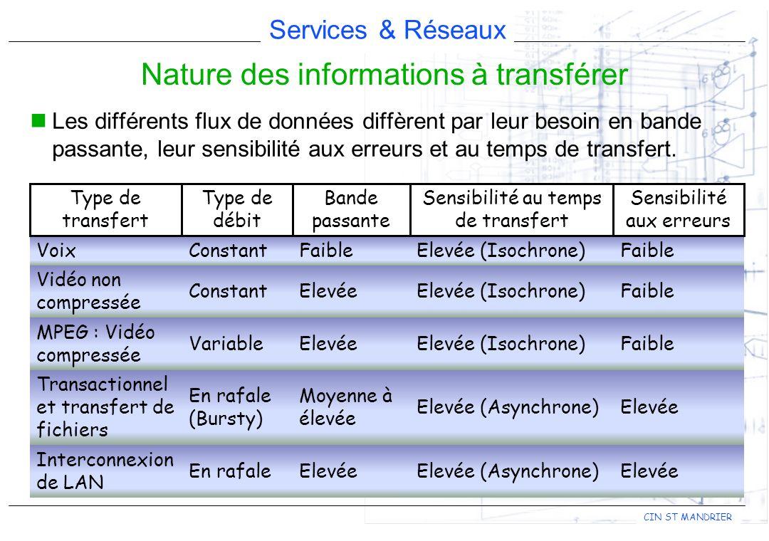 Nature des informations à transférer