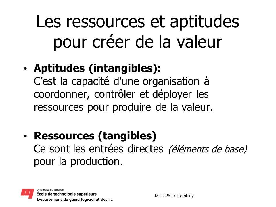 Les ressources et aptitudes pour créer de la valeur