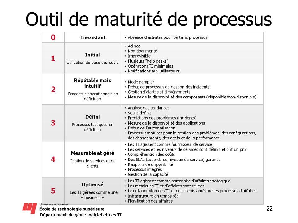 Outil de maturité de processus