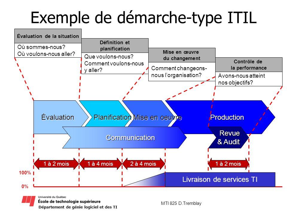 Exemple de démarche-type ITIL