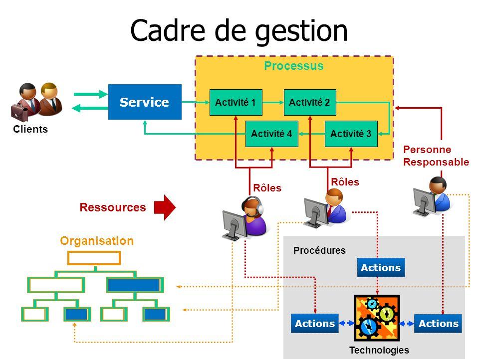 Cadre de gestion Processus Service Ressources Organisation Clients