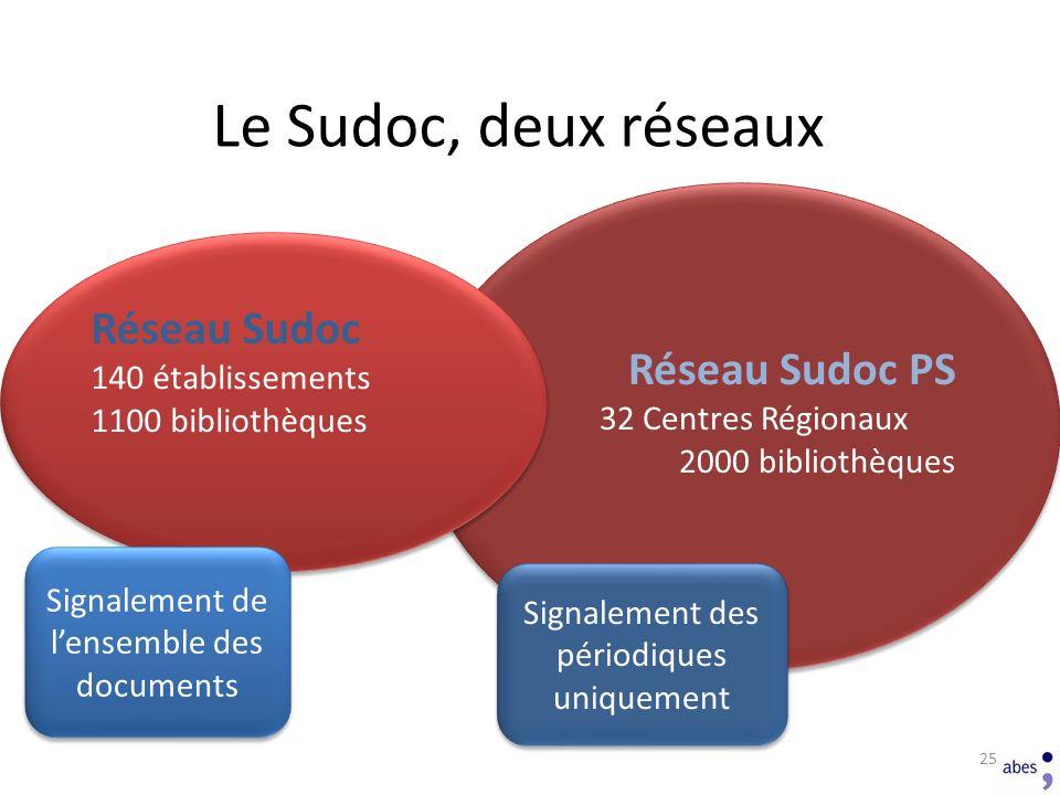 Le Sudoc, deux réseaux Réseau Sudoc Réseau Sudoc PS 140 établissements