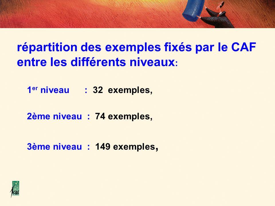 répartition des exemples fixés par le CAF entre les différents niveaux: