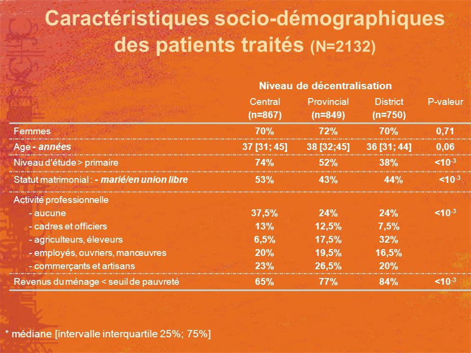 Caractéristiques socio-démographiques des patients traités (N=2132)