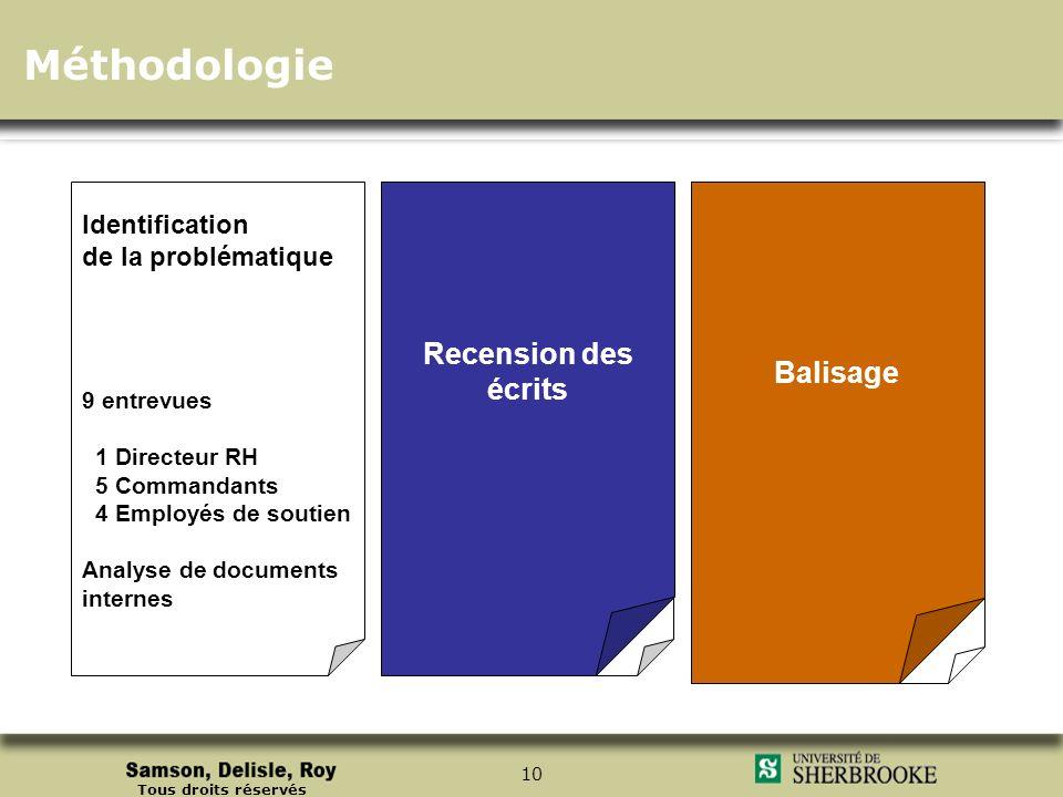Méthodologie Recension des écrits Balisage Identification Recension