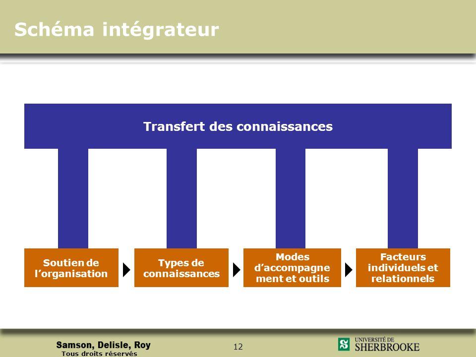Schéma intégrateur Transfert des connaissances