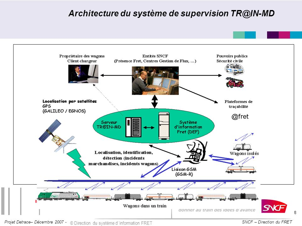 Architecture du système de supervision TR@IN-MD