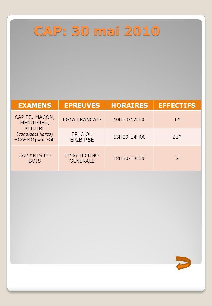 CAP FC, MACON, MENUISIER, PEINTRE (candidats libres)
