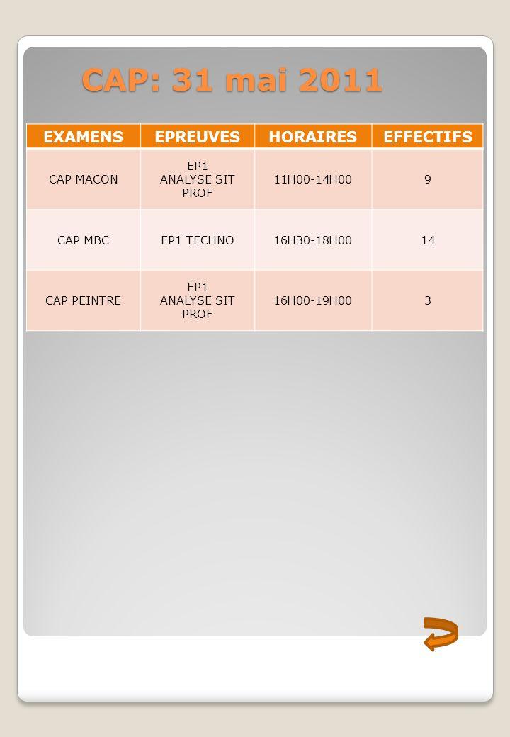 CAP: 31 mai 2011 EXAMENS EPREUVES HORAIRES EFFECTIFS CAP MACON EP1