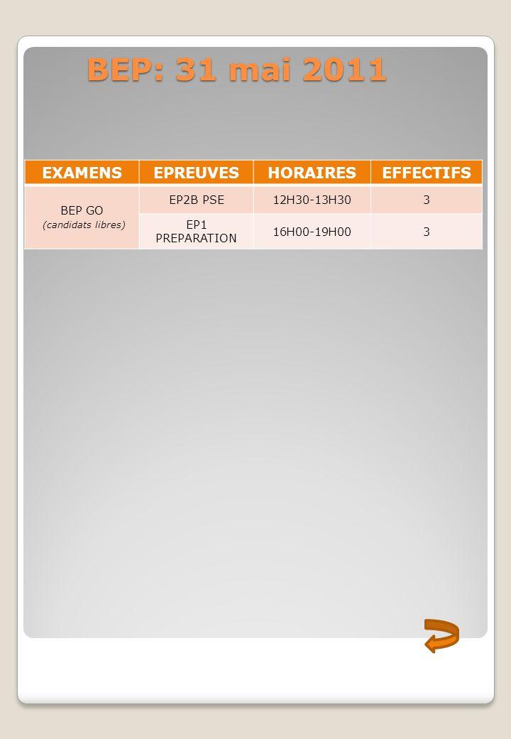 BEP: 31 mai 2011 EXAMENS EPREUVES HORAIRES EFFECTIFS BEP GO