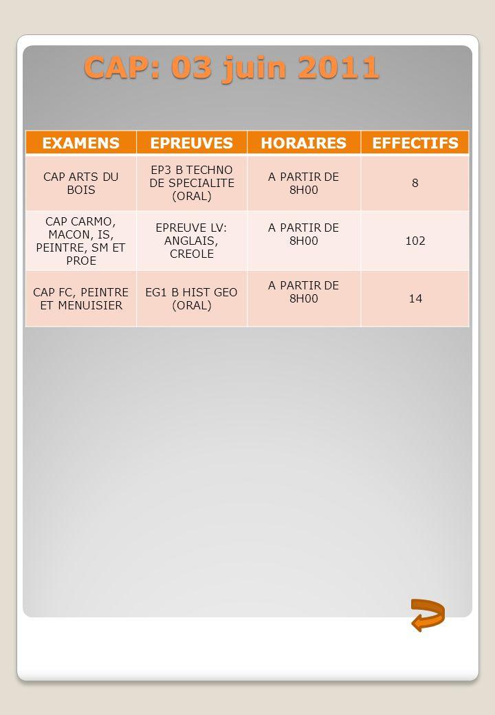 CAP: 03 juin 2011 EXAMENS EPREUVES HORAIRES EFFECTIFS CAP ARTS DU BOIS