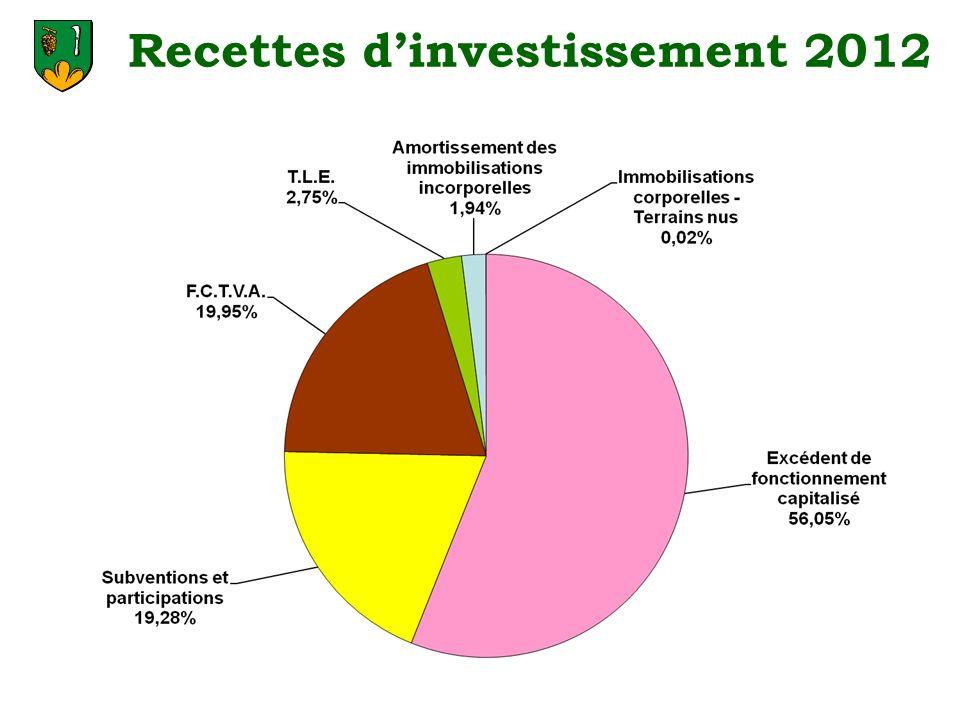 Recettes d'investissement 2012