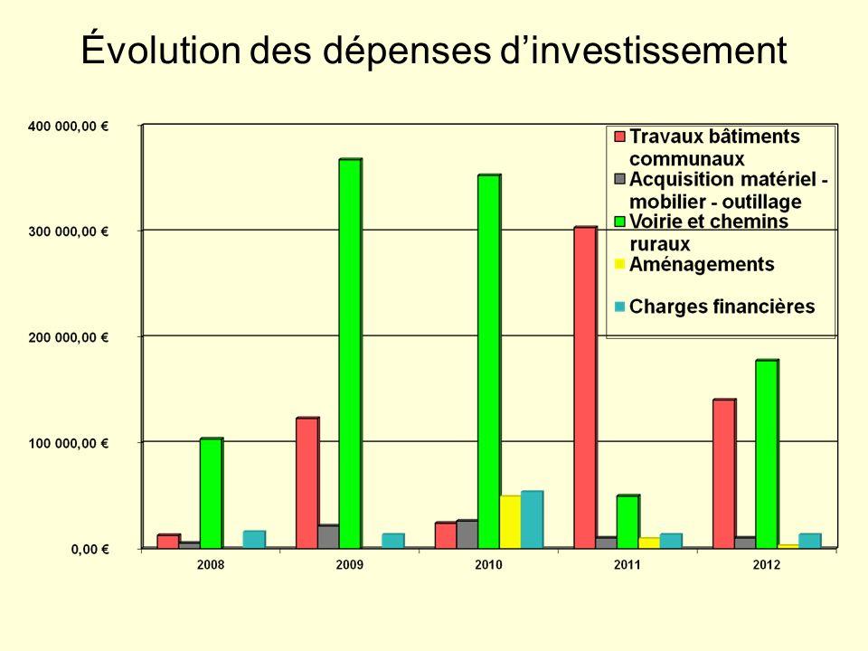 Évolution des dépenses d'investissement