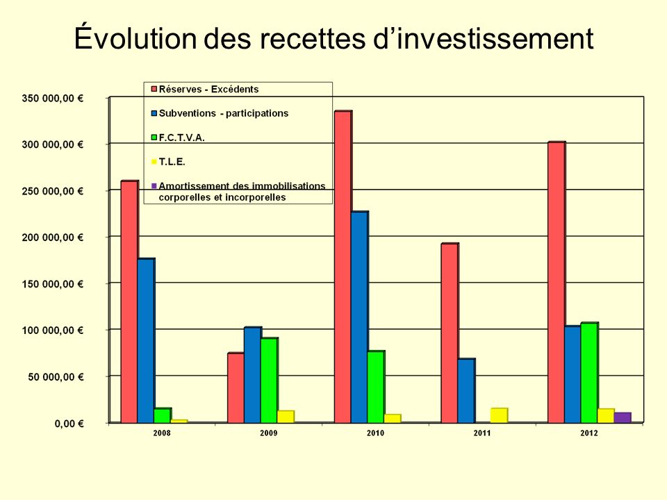 Évolution des recettes d'investissement